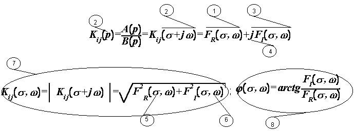 Алгебраическая запись Коши