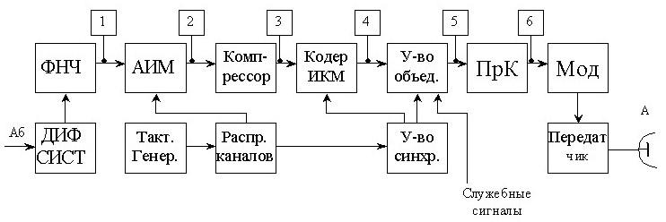 Структурная схема ЦСП