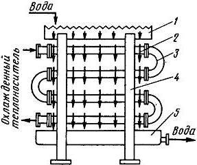 Оросительный теплообменник картинка теплообменник пластинчатый danfoss xgc-x026-l-5-pr-39 купить