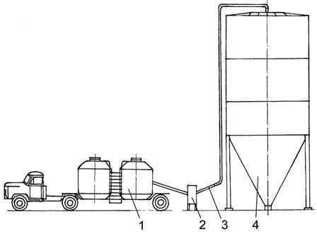 Схема бестарного хранения муки